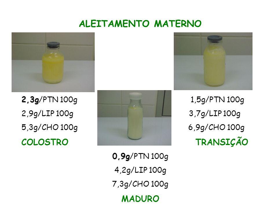 ALEITAMENTO MATERNO COMPOSIÇÃO NUTRICIONAL 87,5% água resultando carga de soluto (comparado com o LV) CHO (1g = 4 Kcal) + Quant.