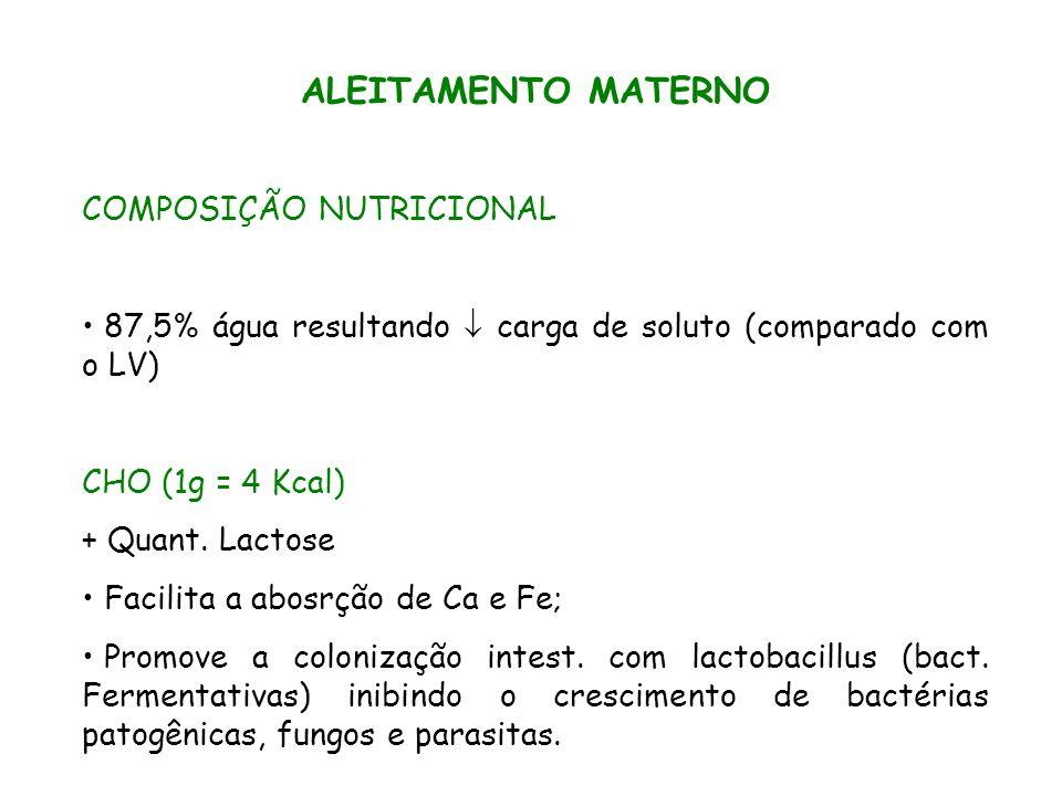 ALEITAMENTO MATERNO COMPOSIÇÃO NUTRICIONAL PTN (1g = 4 Kcal) 60% lactoalbumina (digestibilidade) 40% caseína (saciedade) [ ] Aa cistina e taurina