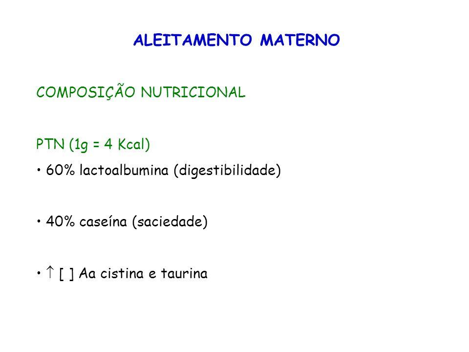 ALEITAMENTO MATERNO COMPOSIÇÃO NUTRICIONAL PTN (1g = 4 Kcal) *Cistina - a transulfuração de metionina em cistina é catalisada pela enzima cistationase (ausente no fígado e cérebro do pré-termo).