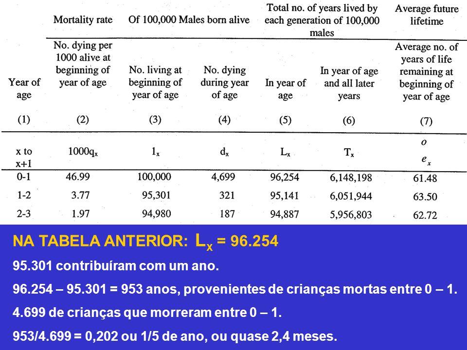 NA TABELA ANTERIOR: L x = 96.254 95.301 contribuíram com um ano. 96.254 – 95.301 = 953 anos, provenientes de crianças mortas entre 0 – 1. 4.699 de cri