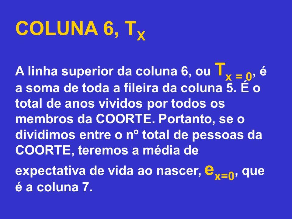 COLUNA 6, T X A linha superior da coluna 6, ou T x = 0, é a soma de toda a fileira da coluna 5. É o total de anos vividos por todos os membros da COOR