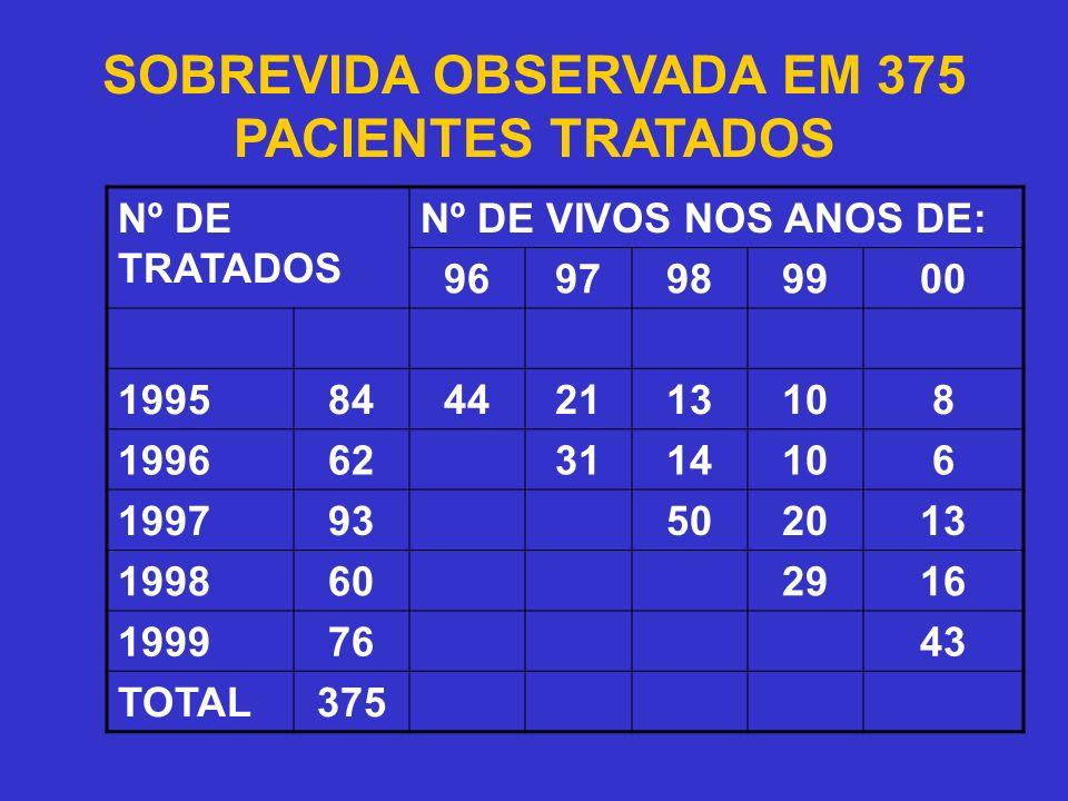 SOBREVIDA OBSERVADA EM 375 PACIENTES TRATADOS Nº DE TRATADOS Nº DE VIVOS NOS ANOS DE: 9697989900 199584442113108 1996623114106 199793502013 1998602916