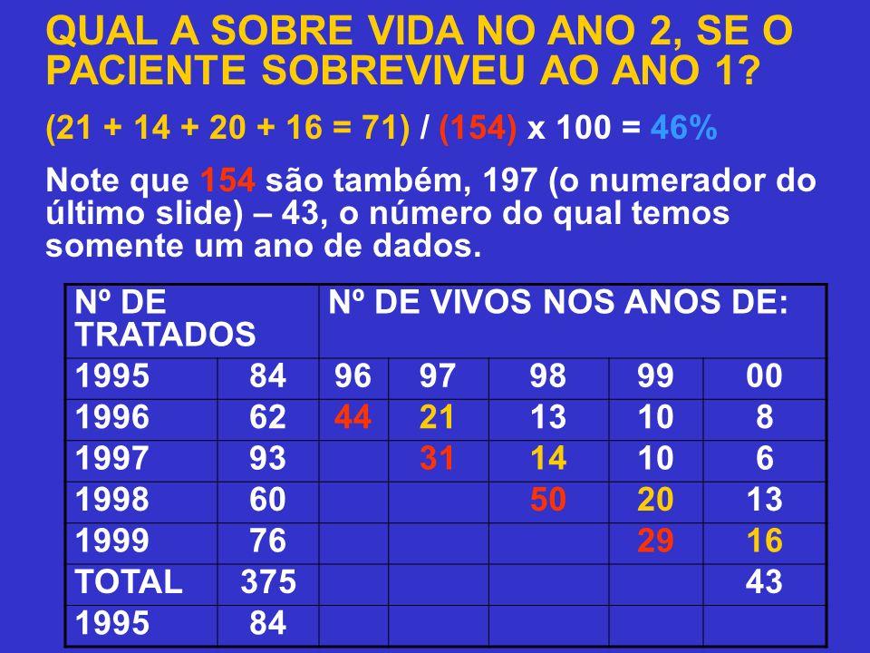 QUAL A SOBRE VIDA NO ANO 2, SE O PACIENTE SOBREVIVEU AO ANO 1? (21 + 14 + 20 + 16 = 71) / (154) x 100 = 46% Note que 154 são também, 197 (o numerador