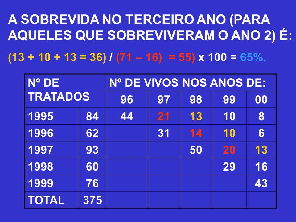 A SOBREVIDA NO TERCEIRO ANO (PARA AQUELES QUE SOBREVIVERAM O ANO 2) É: (13 + 10 + 13 = 36) / (71 – 16) = 55) x 100 = 65%. Nº DE TRATADOS Nº DE VIVOS N