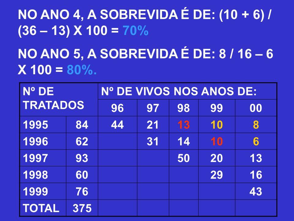 NO ANO 4, A SOBREVIDA É DE: (10 + 6) / (36 – 13) X 100 = 70% NO ANO 5, A SOBREVIDA É DE: 8 / 16 – 6 X 100 = 80%. Nº DE TRATADOS Nº DE VIVOS NOS ANOS D