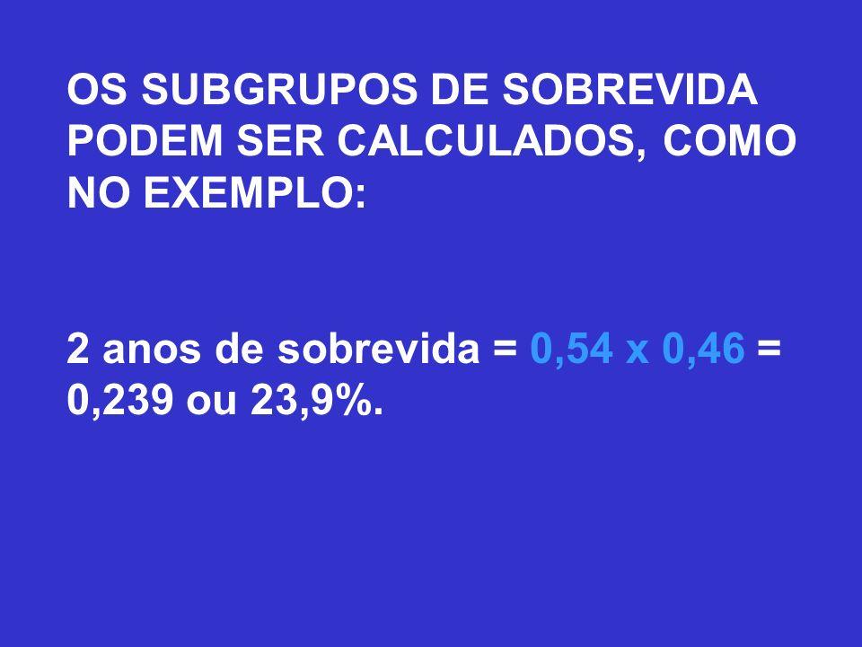 OS SUBGRUPOS DE SOBREVIDA PODEM SER CALCULADOS, COMO NO EXEMPLO: 2 anos de sobrevida = 0,54 x 0,46 = 0,239 ou 23,9%.