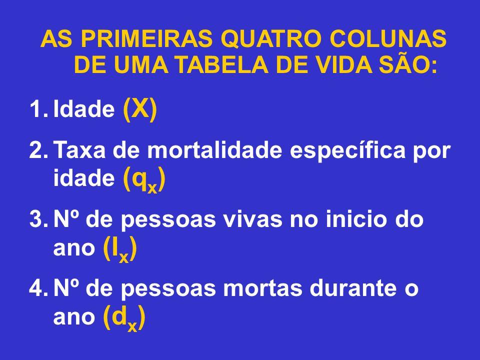 PROCEDIMENTO: Usamos a coluna 2 multiplicada pela coluna 3 para obter a coluna 4.