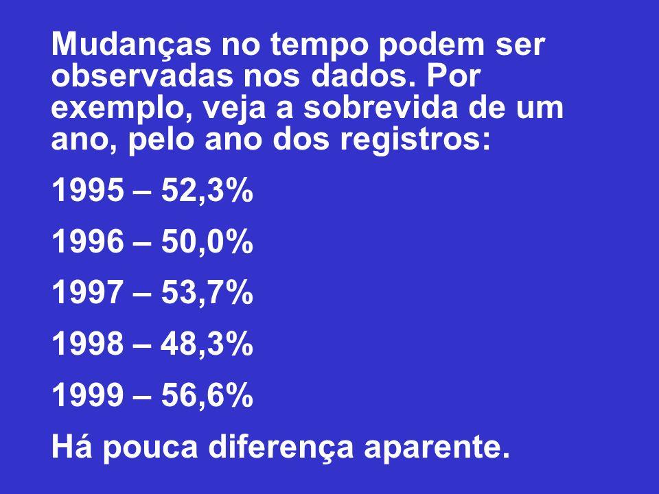 Mudanças no tempo podem ser observadas nos dados. Por exemplo, veja a sobrevida de um ano, pelo ano dos registros: 1995 – 52,3% 1996 – 50,0% 1997 – 53