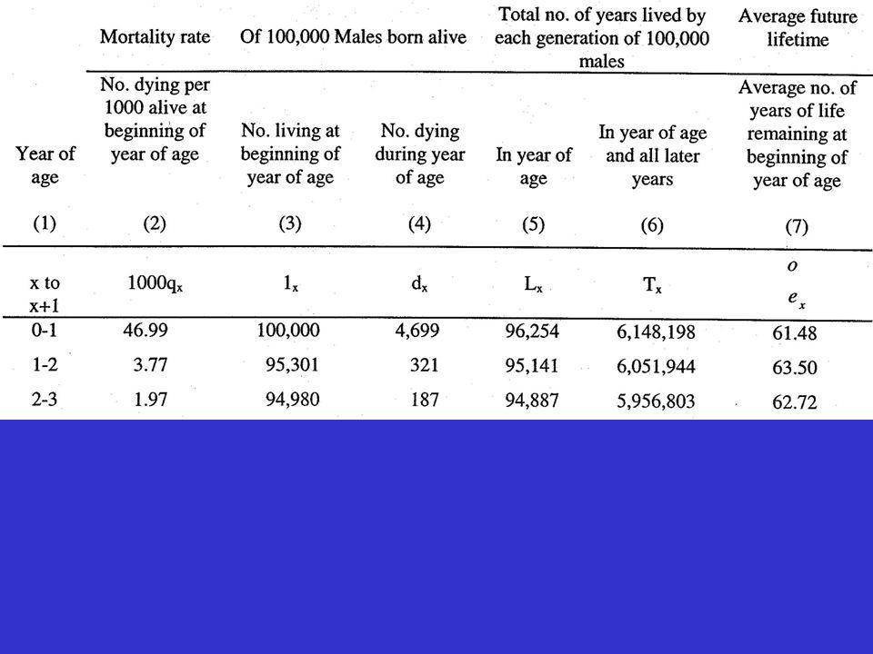 Se nos detivermos nas primeiras quatro colunas (reporte-se à TABELA anterior), poderemos ainda encontrar a probabilidade de sobrevivência para qualquer idade.