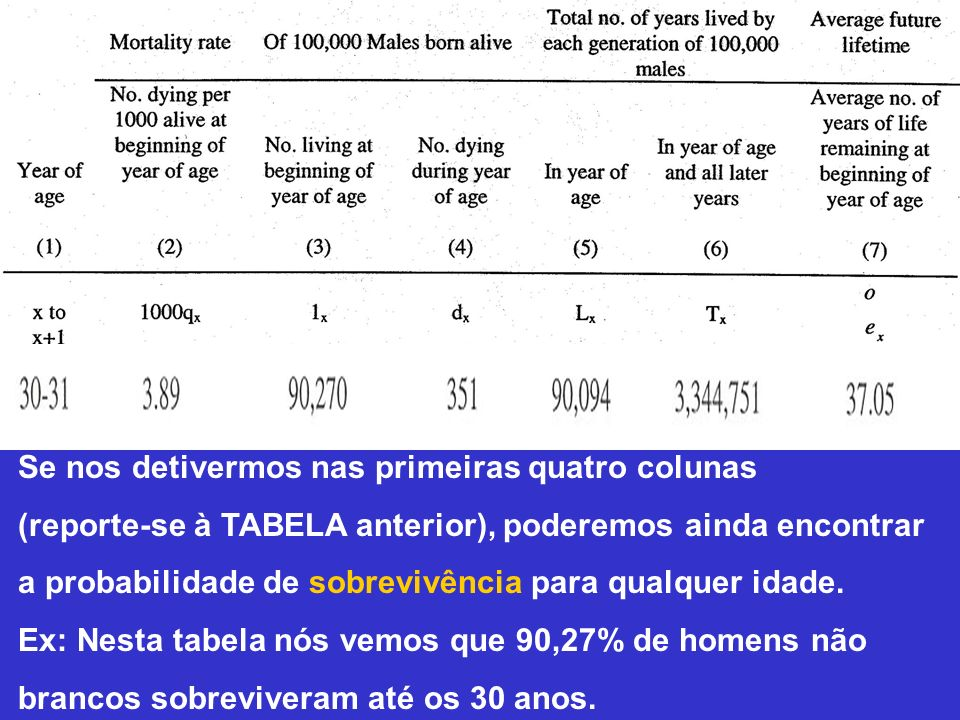 Se nos detivermos nas primeiras quatro colunas (reporte-se à TABELA anterior), poderemos ainda encontrar a probabilidade de sobrevivência para qualque
