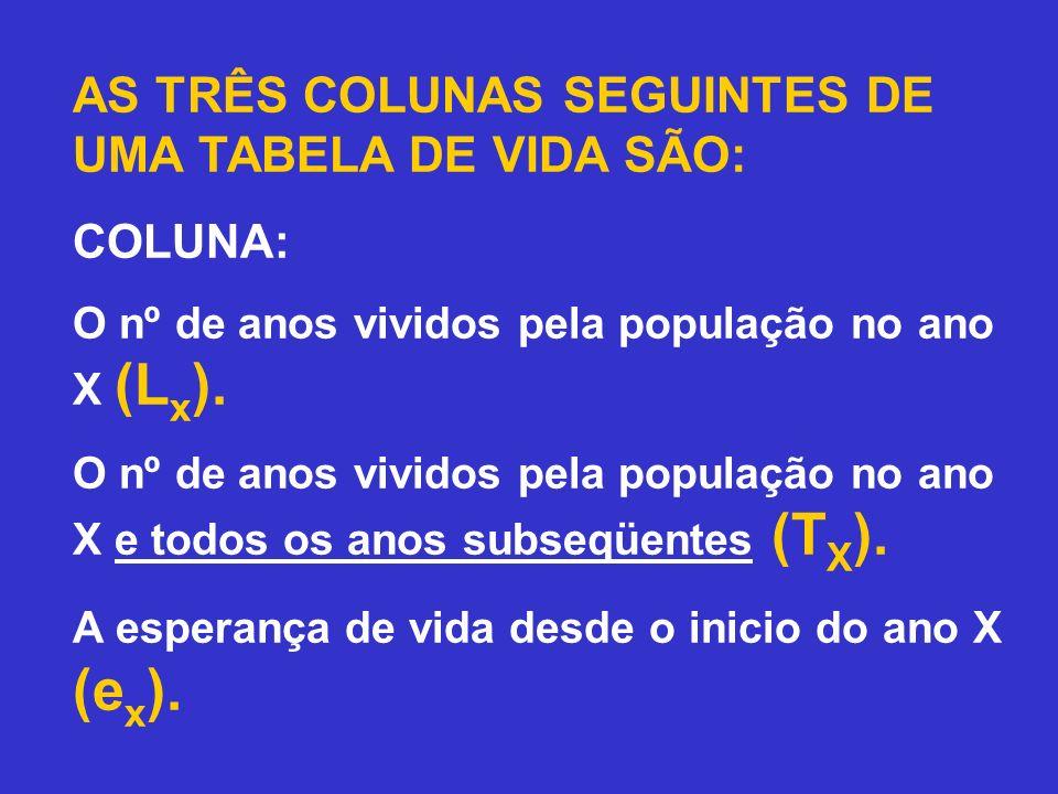 CALCULAMOS A COLUNA 5 COM OS DADOS DAS COLUNAS 3 E 4, COMO SE SEGUE: Os totais de N os de anos vividos em cada ano estão listados na coluna 5, L x.