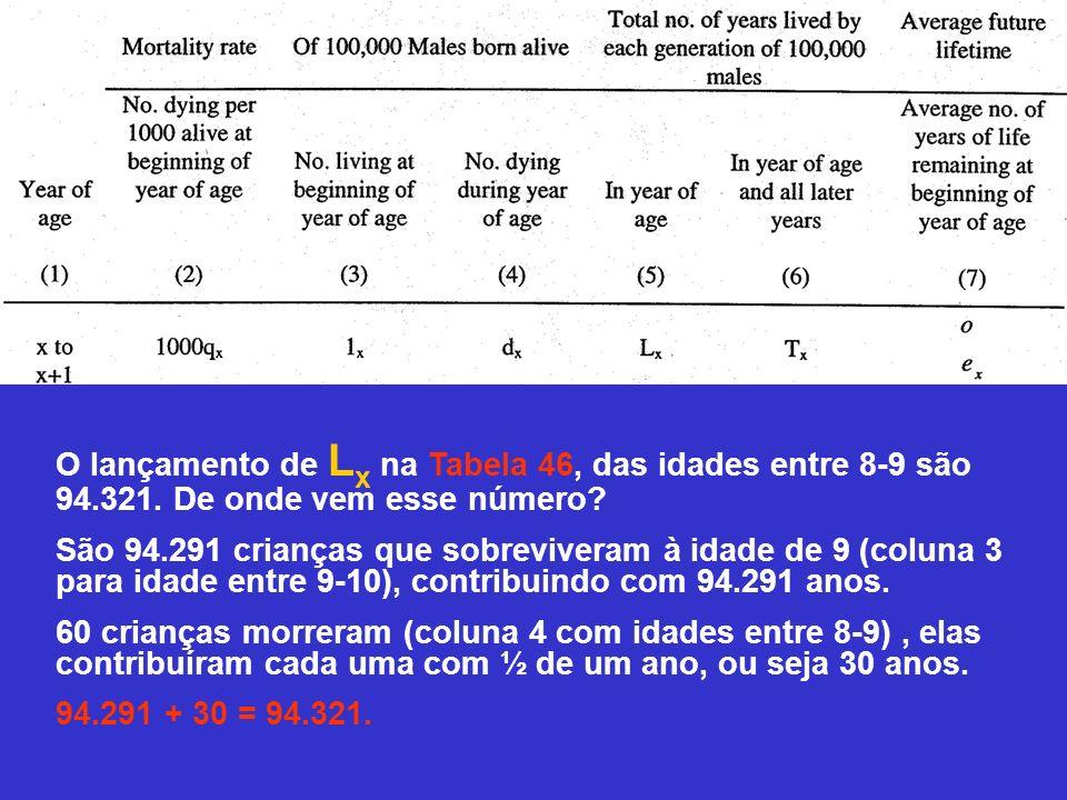 O lançamento de L x na Tabela 46, das idades entre 8-9 são 94.321. De onde vem esse número? São 94.291 crianças que sobreviveram à idade de 9 (coluna