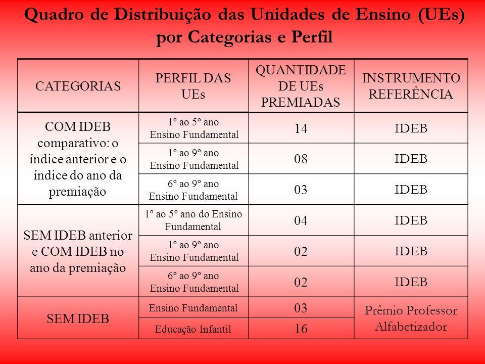 Quadro de Distribuição das Unidades de Ensino (UEs) por Categorias e Perfil CATEGORIAS PERFIL DAS UEs QUANTIDADE DE UEs PREMIADAS INSTRUMENTO REFERÊNC