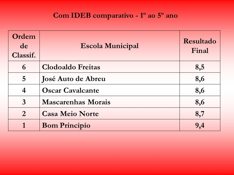 Ordem de Classif. Escola Municipal Resultado Final 6Clodoaldo Freitas8,5 5José Auto de Abreu8,6 4Oscar Cavalcante8,6 3Mascarenhas Morais8,6 2Casa Meio