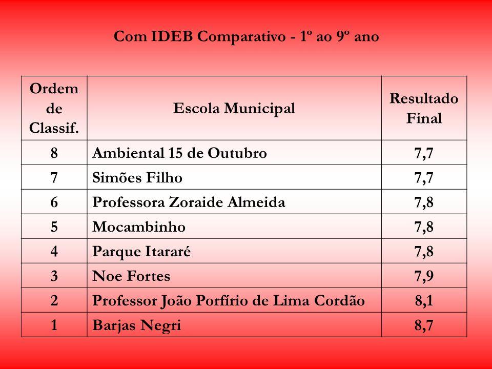 Com IDEB comparativo - 6º ao 9º ano Ordem de Classif.