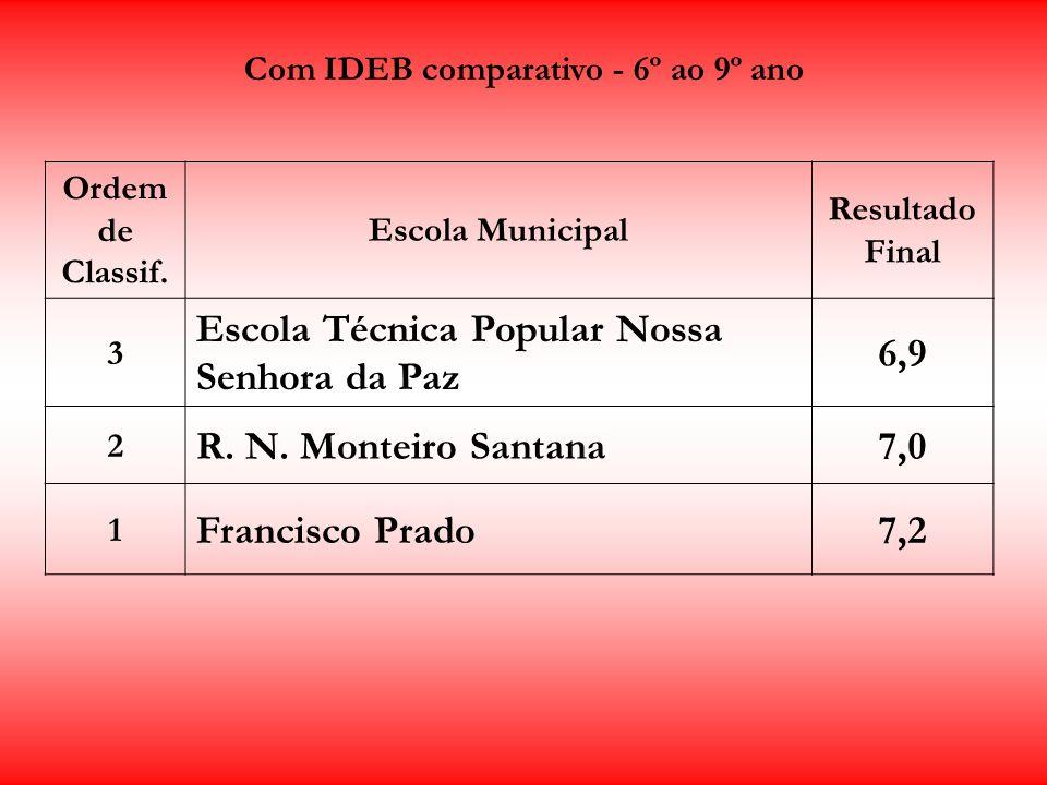 Com IDEB comparativo - 6º ao 9º ano Ordem de Classif. Escola Municipal Resultado Final 3 Escola Técnica Popular Nossa Senhora da Paz 6,9 2 R. N. Monte