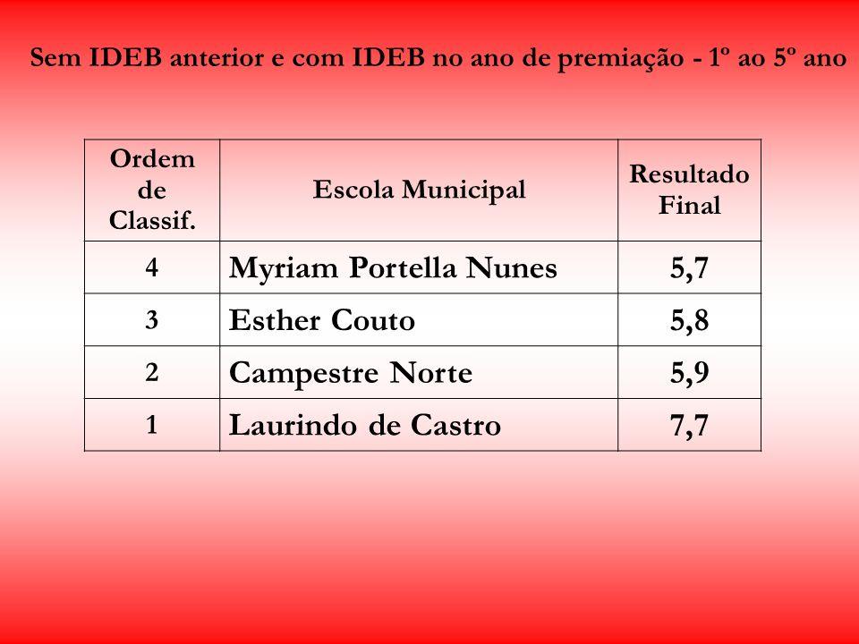 Sem IDEB anterior e com IDEB no ano de premiação - 1º ao 5º ano Ordem de Classif. Escola Municipal Resultado Final 4 Myriam Portella Nunes5,7 3 Esther