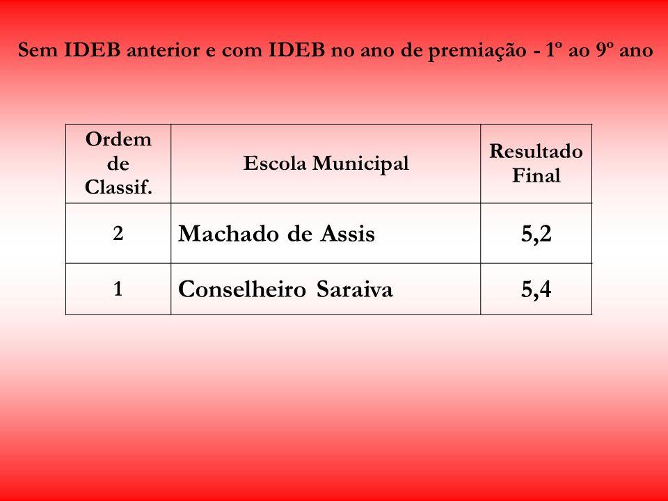 Sem IDEB anterior e com IDEB no ano de premiação - 1º ao 9º ano Ordem de Classif. Escola Municipal Resultado Final 2 Machado de Assis5,2 1 Conselheiro