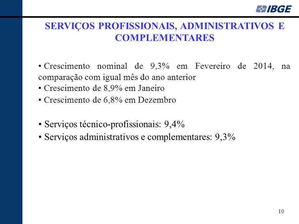10 SERVIÇOS PROFISSIONAIS, ADMINISTRATIVOS E COMPLEMENTARES Crescimento nominal de 9,3% em Fevereiro de 2014, na comparação com igual mês do ano anter