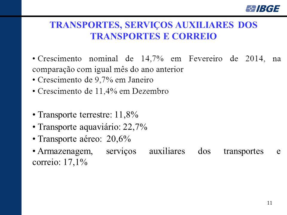 11 TRANSPORTES, SERVIÇOS AUXILIARES DOS TRANSPORTES E CORREIO Crescimento nominal de 14,7% em Fevereiro de 2014, na comparação com igual mês do ano an