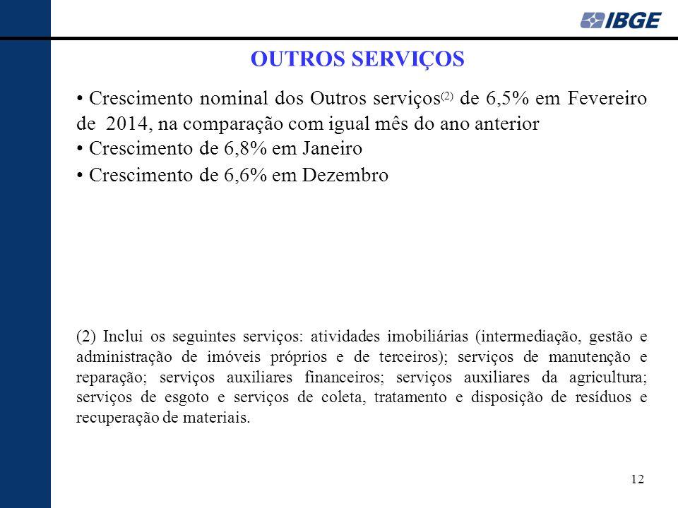 12 OUTROS SERVIÇOS Crescimento nominal dos Outros serviços (2) de 6,5% em Fevereiro de 2014, na comparação com igual mês do ano anterior Crescimento d