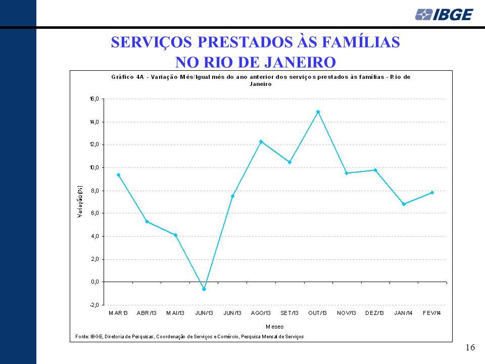 16 SERVIÇOS PRESTADOS ÀS FAMÍLIAS NO RIO DE JANEIRO