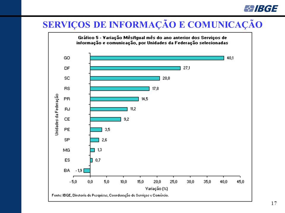 17 SERVIÇOS DE INFORMAÇÃO E COMUNICAÇÃO
