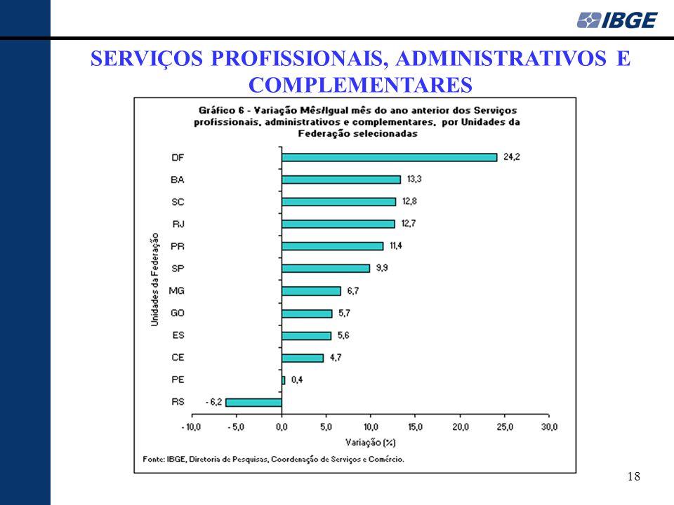 18 SERVIÇOS PROFISSIONAIS, ADMINISTRATIVOS E COMPLEMENTARES
