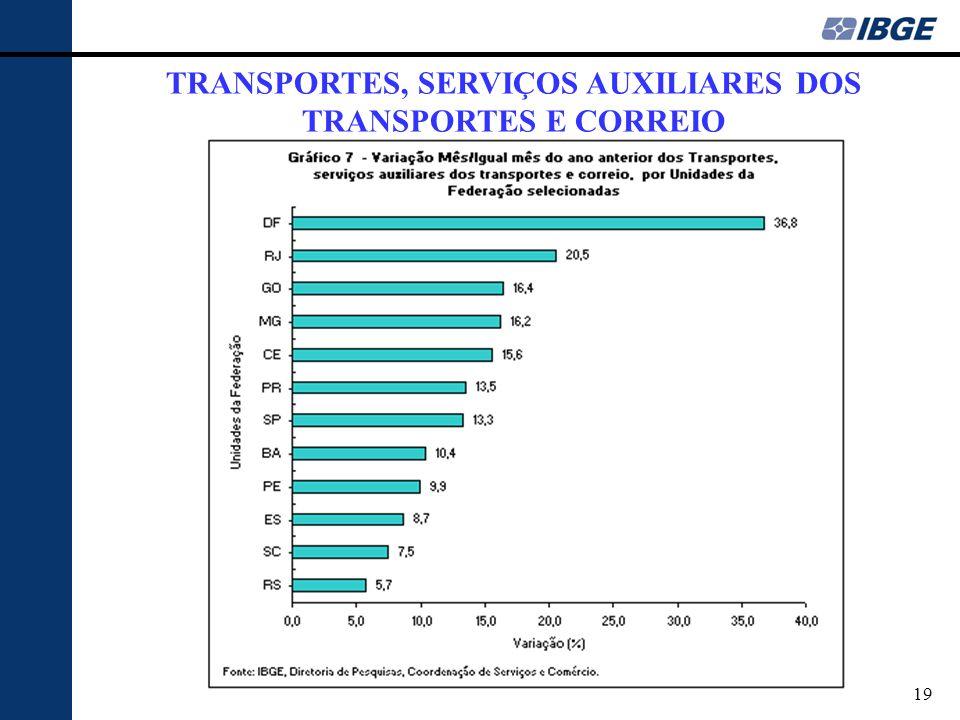19 TRANSPORTES, SERVIÇOS AUXILIARES DOS TRANSPORTES E CORREIO