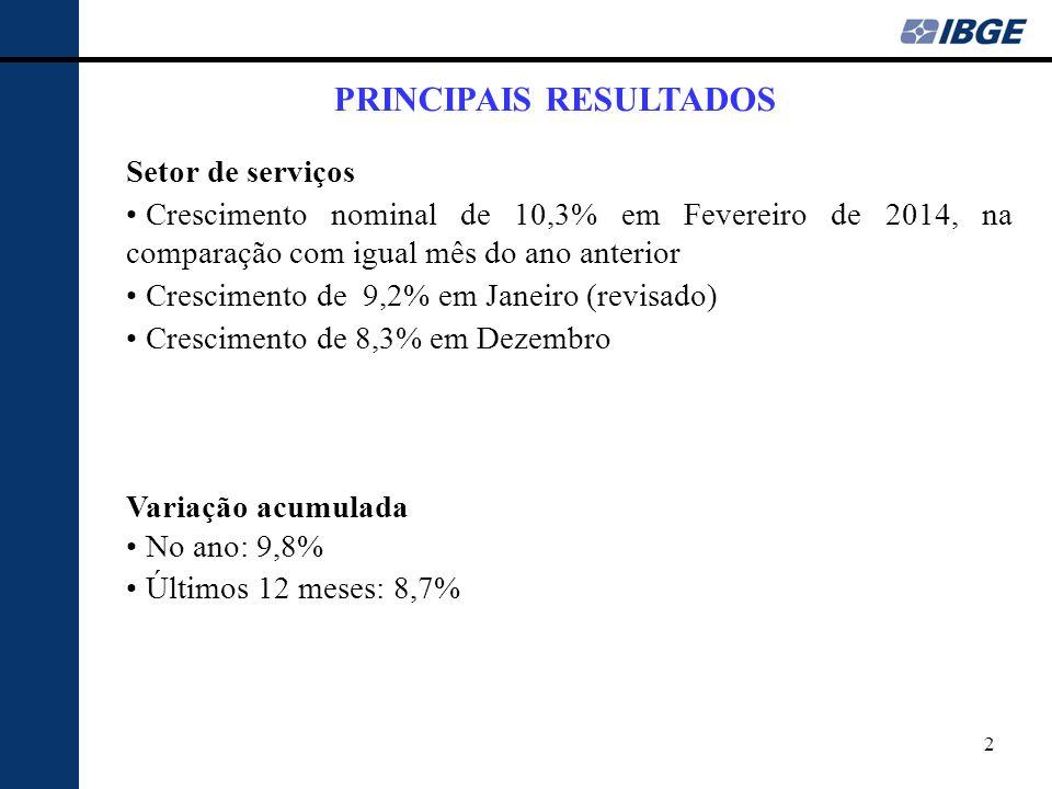 PRINCIPAIS RESULTADOS Setor de serviços Crescimento nominal de 10,3% em Fevereiro de 2014, na comparação com igual mês do ano anterior Crescimento de