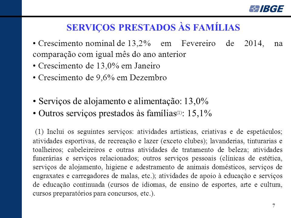 7 SERVIÇOS PRESTADOS ÀS FAMÍLIAS Crescimento nominal de 13,2% em Fevereiro de 2014, na comparação com igual mês do ano anterior Crescimento de 13,0% e