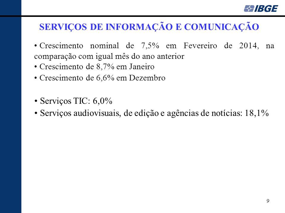 9 SERVIÇOS DE INFORMAÇÃO E COMUNICAÇÃO Crescimento nominal de 7,5% em Fevereiro de 2014, na comparação com igual mês do ano anterior Crescimento de 8,