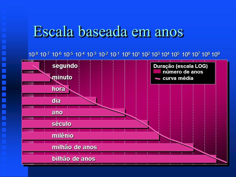 Escala baseada em anos Duração (escala LOG) número de anos curva média 10 -8 10 -7 10 -6 10 -5 10 -4 10 -3 10 -2 10 -1 10 0 10 1 10 2 10 3 10 4 10 5 1