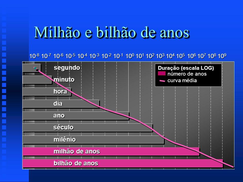 Milhão e bilhão de anos Duração (escala LOG) número de anos curva média 10 -8 10 -7 10 -6 10 -5 10 -4 10 -3 10 -2 10 -1 10 0 10 1 10 2 10 3 10 4 10 5