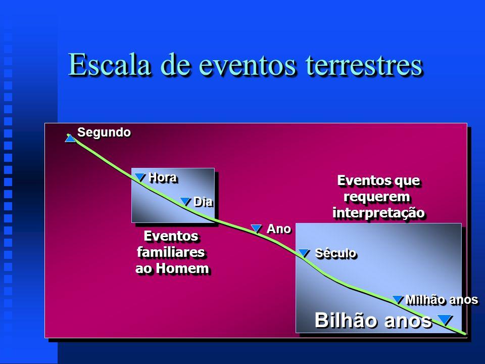 Escala de eventos terrestres Eventos familiares ao Homem Bilhão anos SéculoSéculo Ano Dia Segundo Milhão anos HoraHora Eventos que requerem interpreta