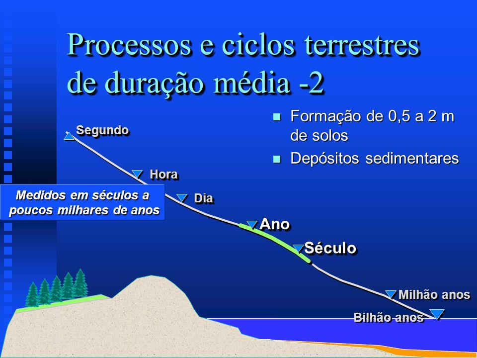 Medidos em séculos a poucos milhares de anos SéculoSéculo AnoAno DiaDia SegundoSegundo HoraHora Bilhão anos Milhão anos Processos e ciclos terrestres
