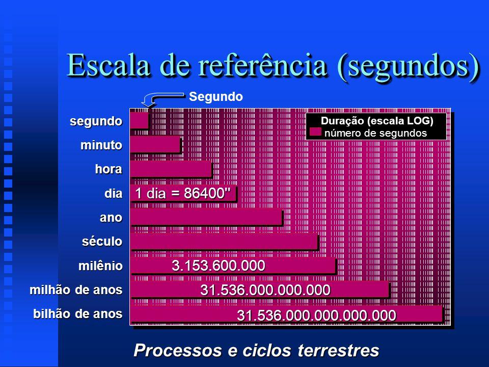 Processos e ciclos terrestres segundo minuto hora dia ano século milênio milhão de anos bilhão de anos Duração (escala LOG) número de segundos 1 dia =