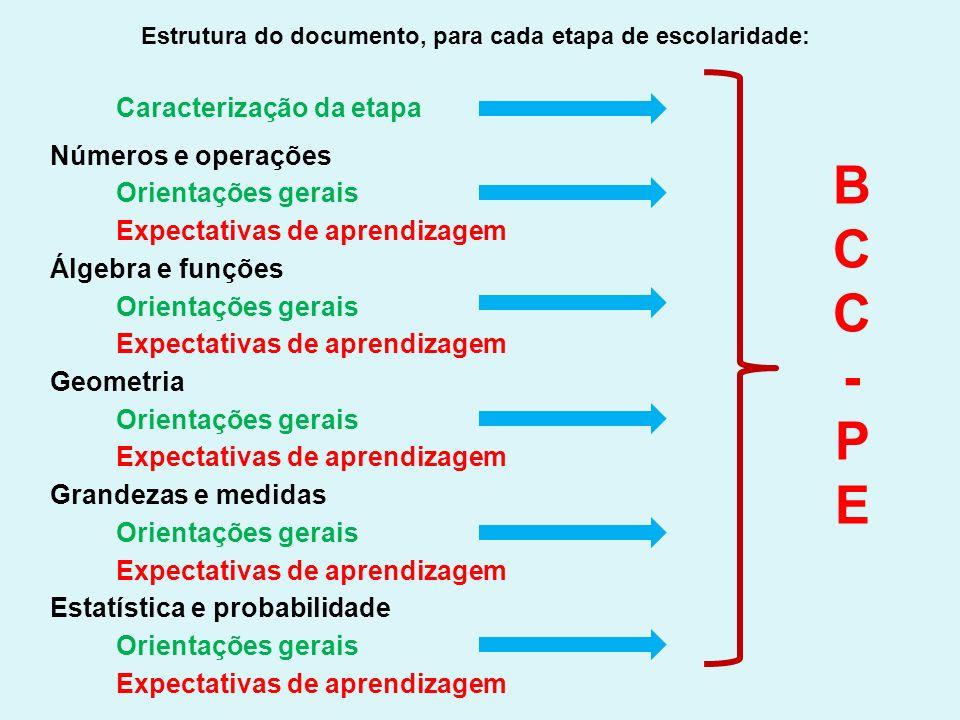 Estrutura do documento, para cada etapa de escolaridade: Caracterização da etapa Números e operações Orientações gerais Expectativas de aprendizagem Á