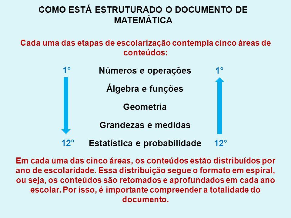 Números e operações Álgebra e funções Geometria Grandezas e medidas Estatística e probabilidade 1° 12° 1° 12° COMO ESTÁ ESTRUTURADO O DOCUMENTO DE MAT