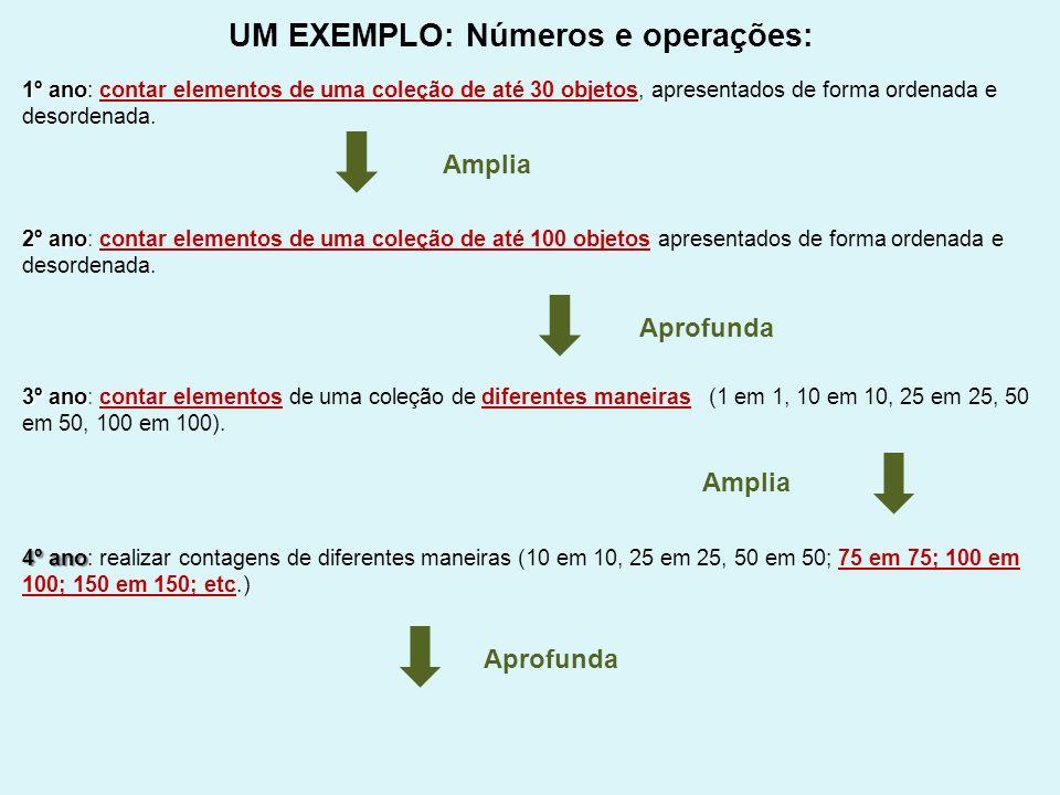 UM EXEMPLO: Números e operações: 1º ano 1º ano: contar elementos de uma coleção de até 30 objetos, apresentados de forma ordenada e desordenada. 2º an