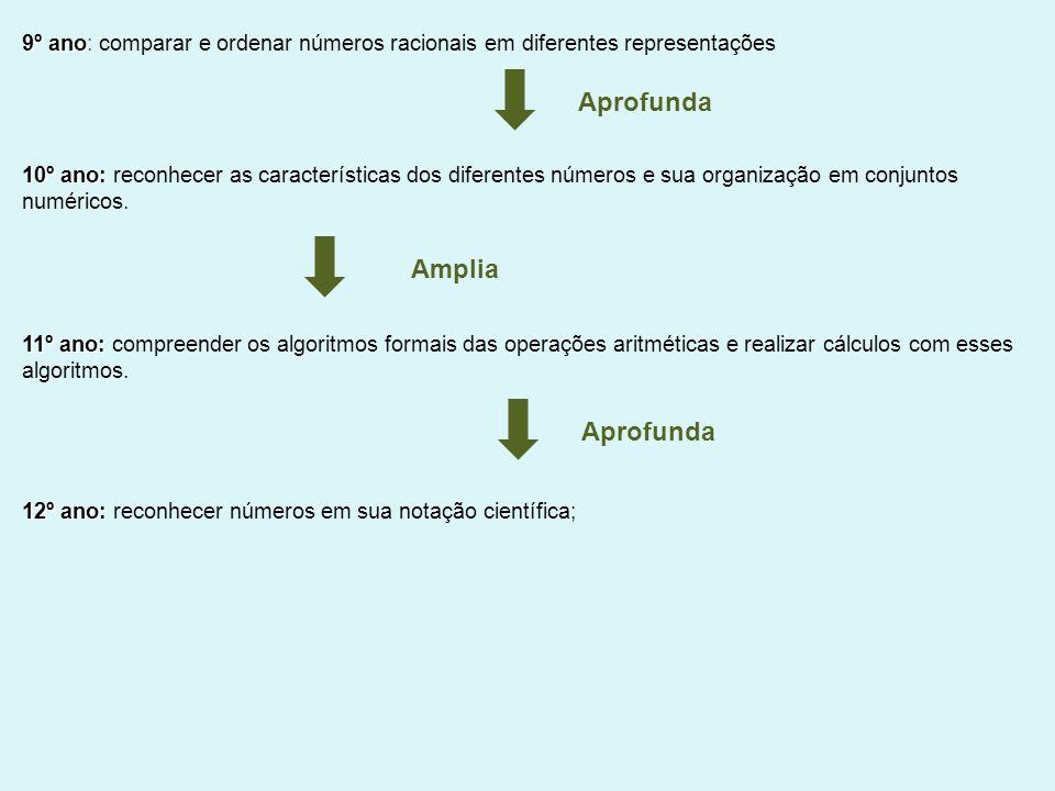 9º ano 9º ano: comparar e ordenar números racionais em diferentes representações 10º ano: 10º ano: reconhecer as características dos diferentes número