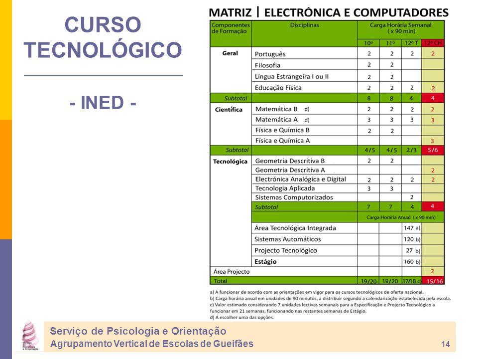 CURSO TECNOLÓGICO - INED - Serviço de Psicologia e Orientação Agrupamento Vertical de Escolas de Gueifães 14