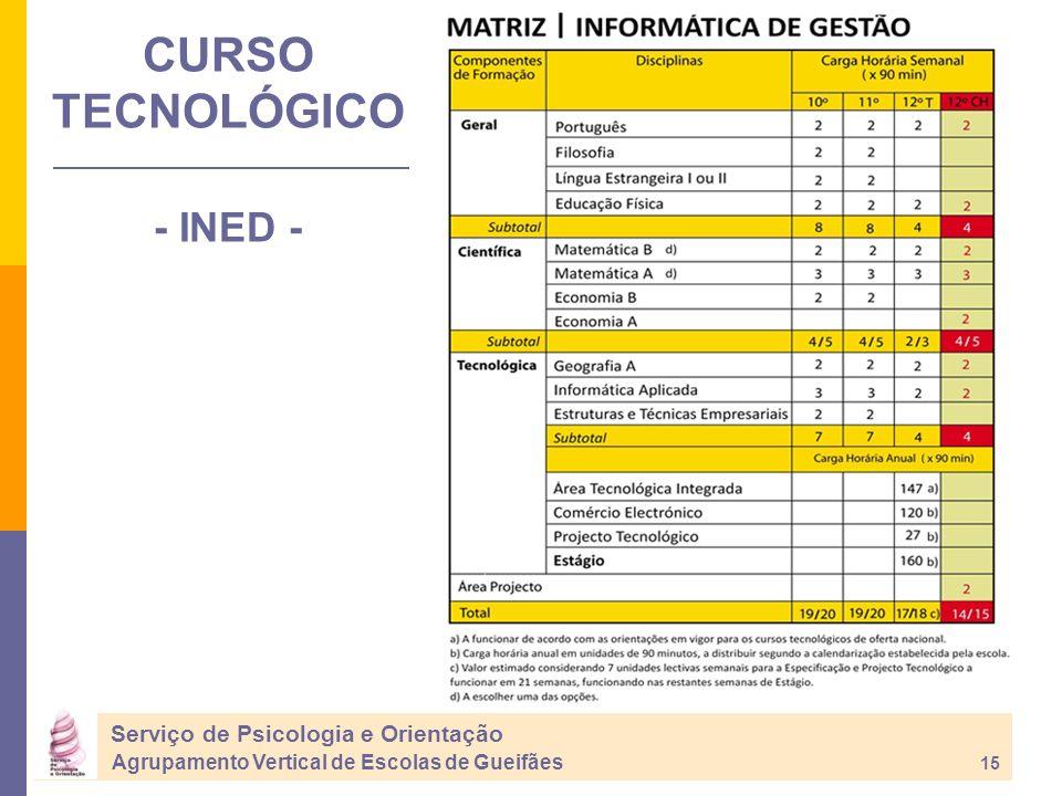 CURSO TECNOLÓGICO - INED - Serviço de Psicologia e Orientação Agrupamento Vertical de Escolas de Gueifães 15
