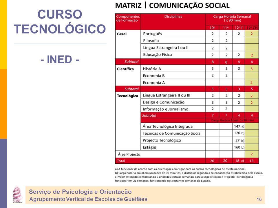 CURSO TECNOLÓGICO - INED - Serviço de Psicologia e Orientação Agrupamento Vertical de Escolas de Gueifães 16