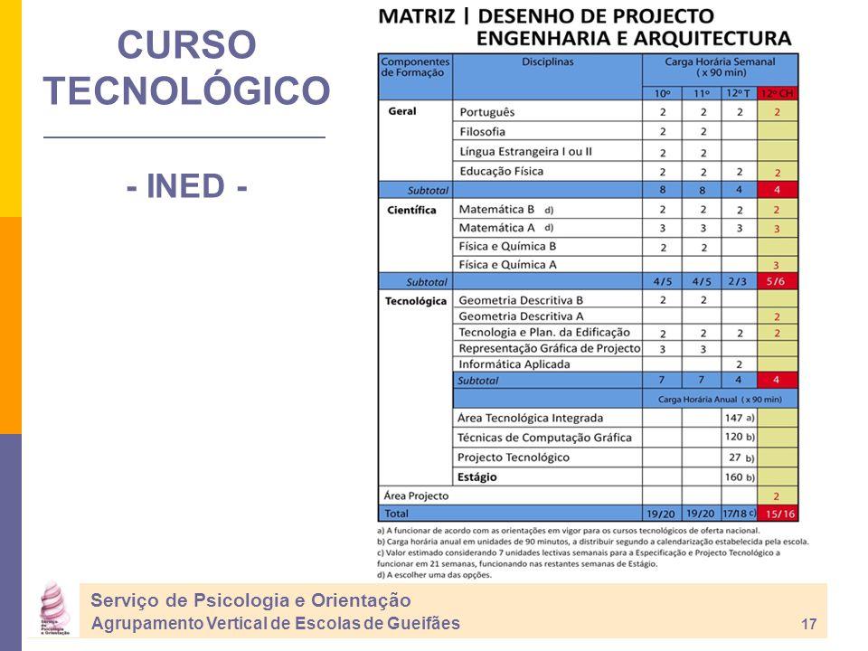 CURSO TECNOLÓGICO - INED - Serviço de Psicologia e Orientação Agrupamento Vertical de Escolas de Gueifães 17