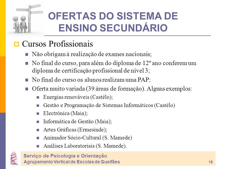 OFERTAS DO SISTEMA DE ENSINO SECUNDÁRIO Cursos Profissionais Não obrigam à realização de exames nacionais; No final do curso, para além do diploma de