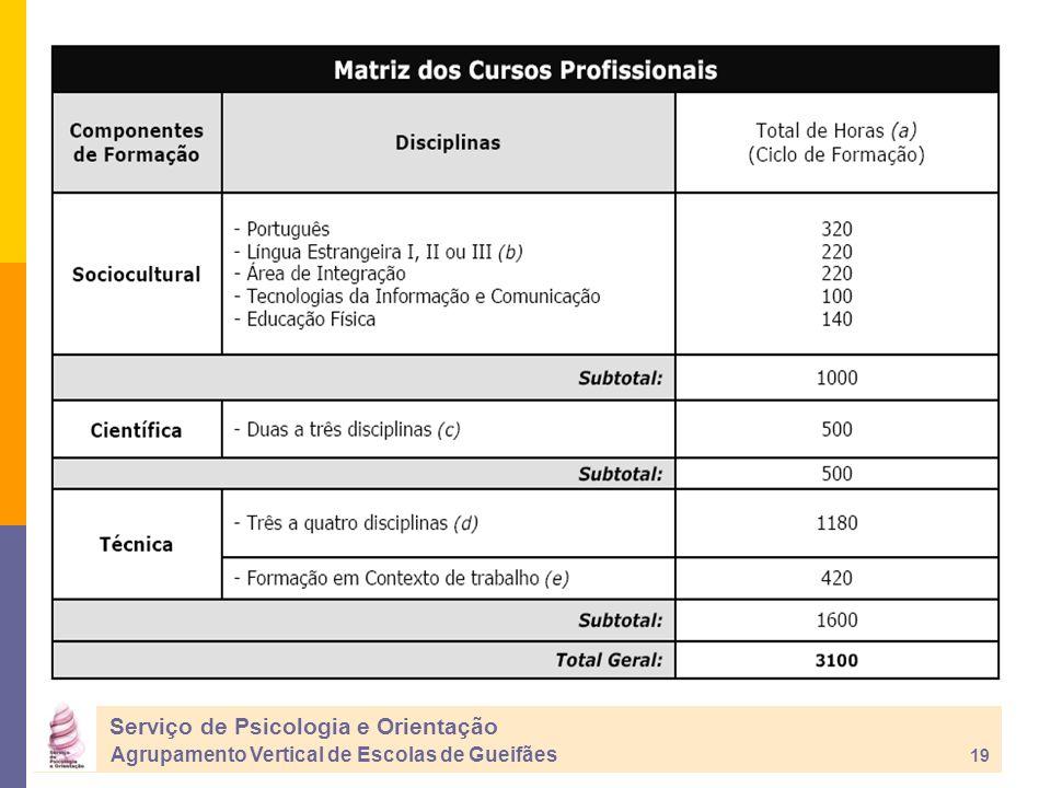 Serviço de Psicologia e Orientação Agrupamento Vertical de Escolas de Gueifães 19