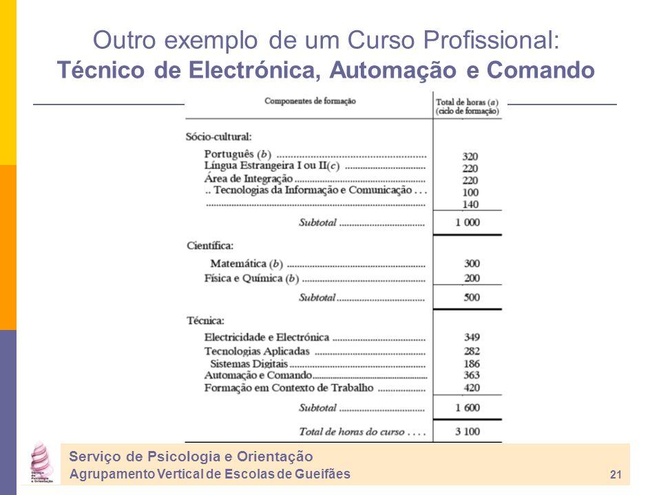 Serviço de Psicologia e Orientação Agrupamento Vertical de Escolas de Gueifães 21 Outro exemplo de um Curso Profissional: Técnico de Electrónica, Automação e Comando