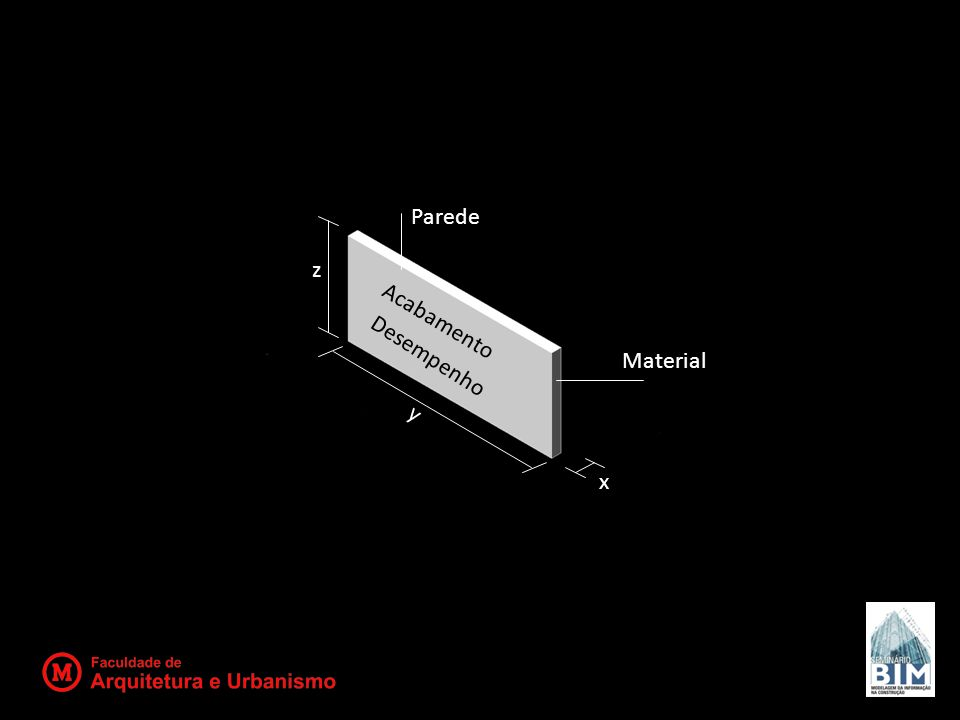 Parede Material Acabamento Desempenho x z y
