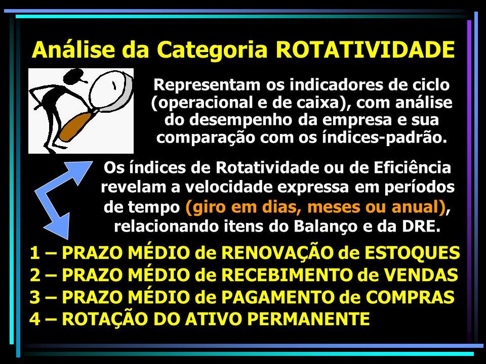 Análise da Categoria ROTATIVIDADE Representam os indicadores de ciclo (operacional e de caixa), com análise do desempenho da empresa e sua comparação